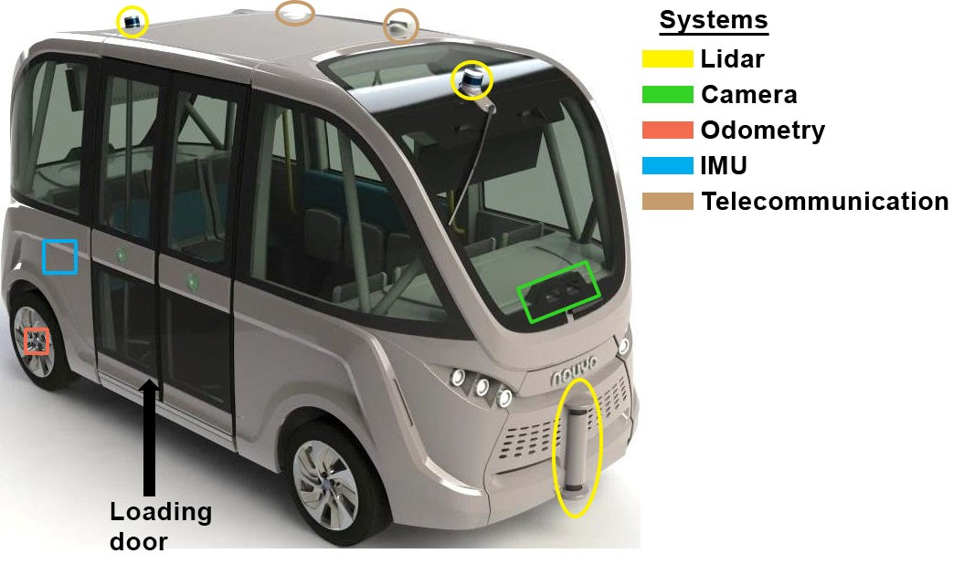 Detailed in this graphic are the locations of external sensors and communication devices that guided the autonomous vehicle.