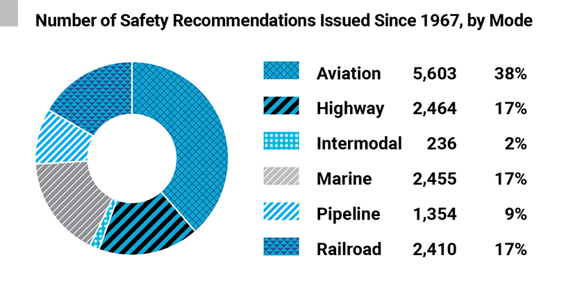 Number of Safety Recommendations Issued Since 1967, by Mode