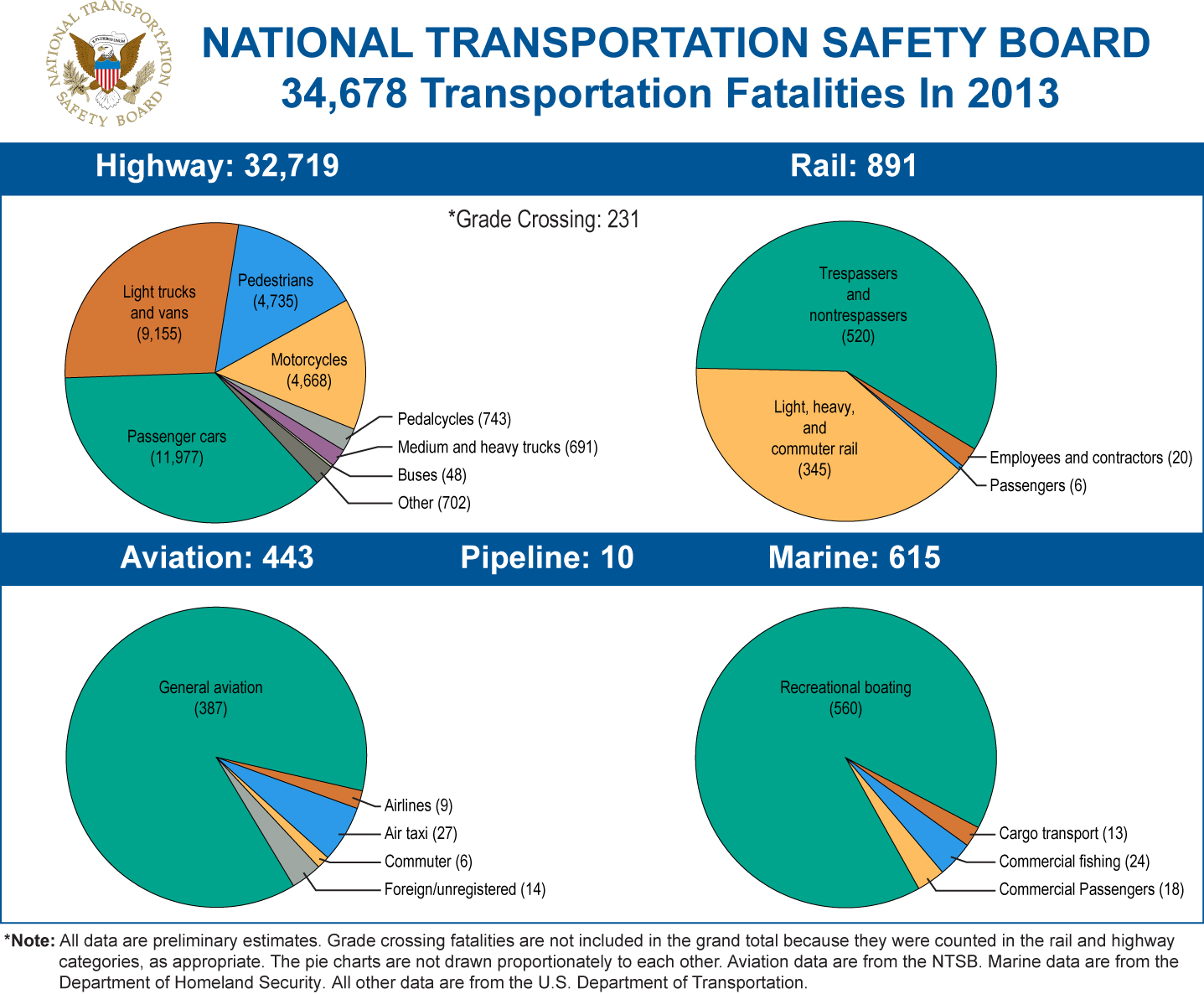 Acting chairman hart announces slight drop in 2013 for Bureau transportation statistics