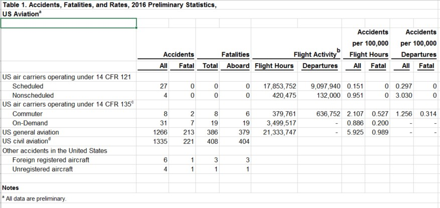 preliminary aviation statistics